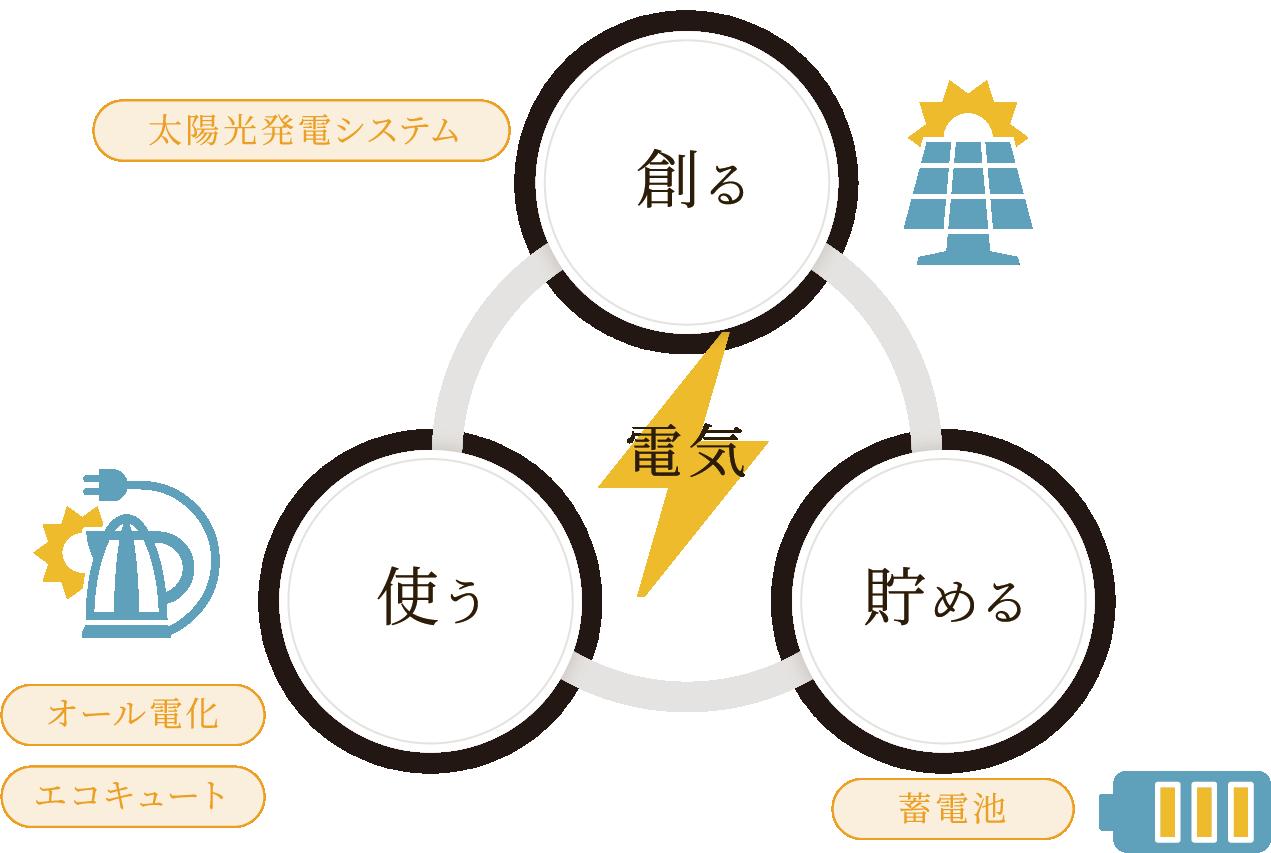 エコエネルギーシステム